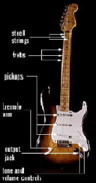 exhibitions-inventing-the-electric-guitar-how-it-works_solid.jpg (34494 bytes)
